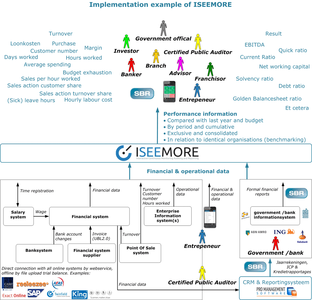 ISEEMORE-Implementation-UK